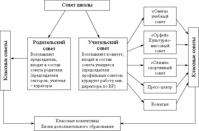 Схема в word 2007 фото 677